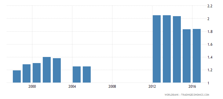 aruba government expenditure on secondary education as percent of gdp percent wb data