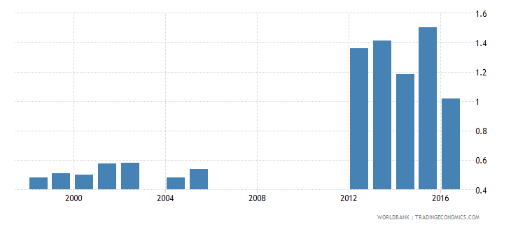 aruba government expenditure on tertiary education as percent of gdp percent wb data
