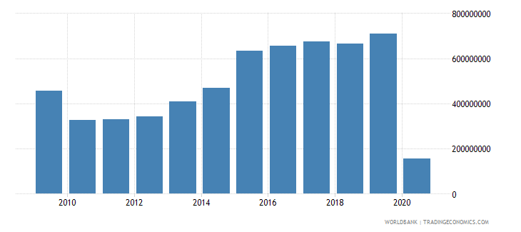 aruba gross domestic savings current us$ wb data