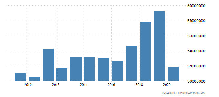 aruba gross national expenditure current lcu wb data