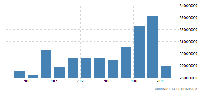 aruba gross national expenditure current us$ wb data