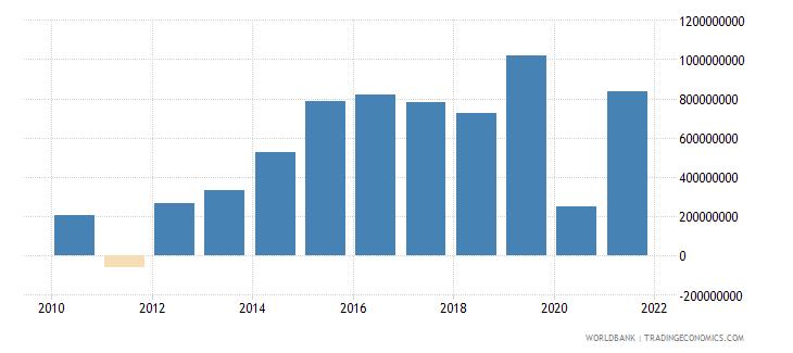 aruba gross savings current lcu wb data