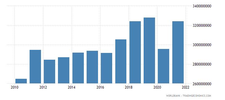 aruba household final consumption expenditure current lcu wb data