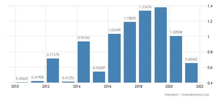aruba ict goods exports percent of total goods exports wb data