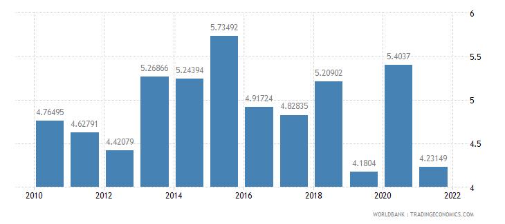 aruba ict goods imports percent total goods imports wb data