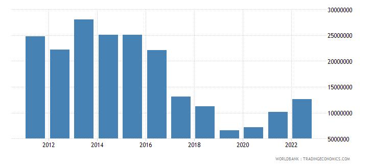 aruba ict service exports bop us dollar wb data