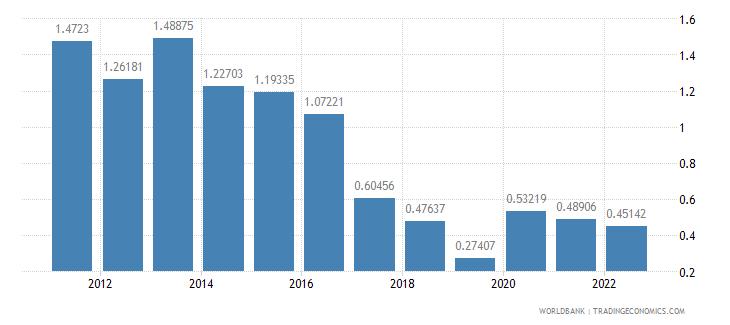aruba ict service exports percent of service exports bop wb data