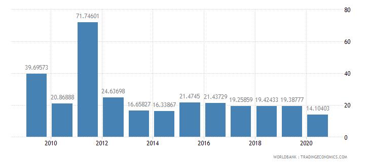 aruba import volume index 2000  100 wb data