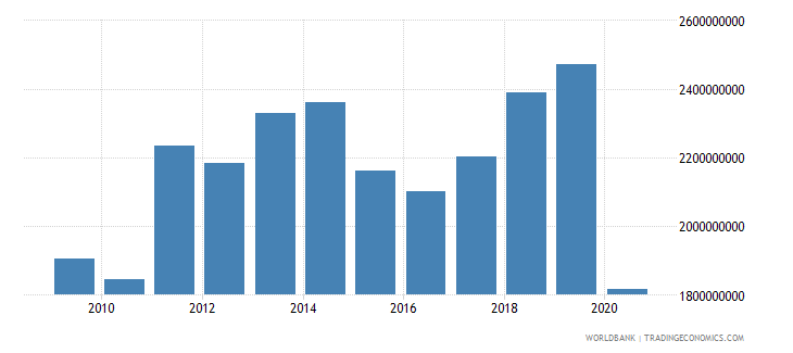 aruba imports of goods and services us dollar wb data