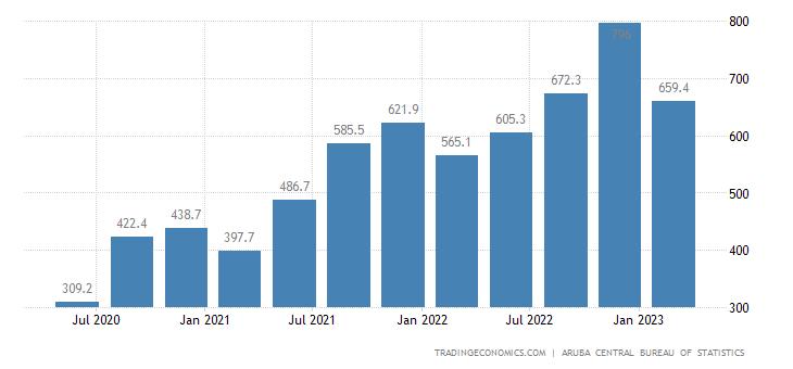Aruba Imports