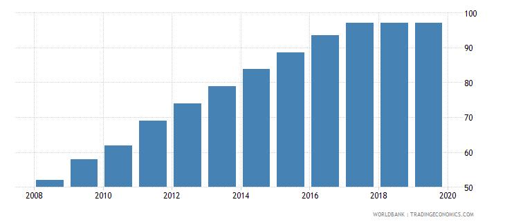 aruba individuals using the internet percent of population wb data