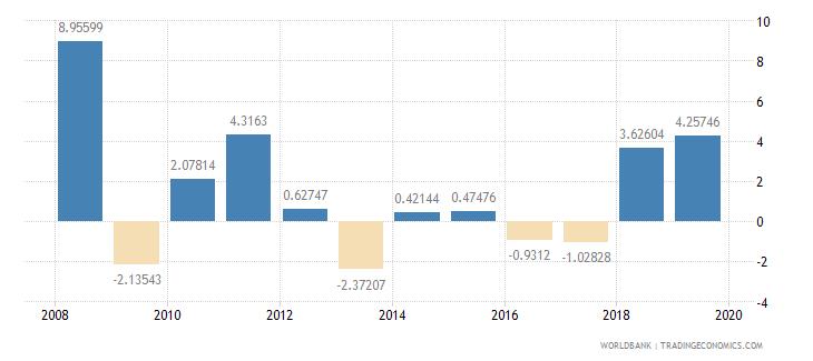 aruba inflation consumer prices annual percent wb data