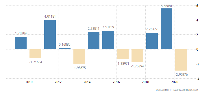 aruba inflation gdp deflator annual percent wb data