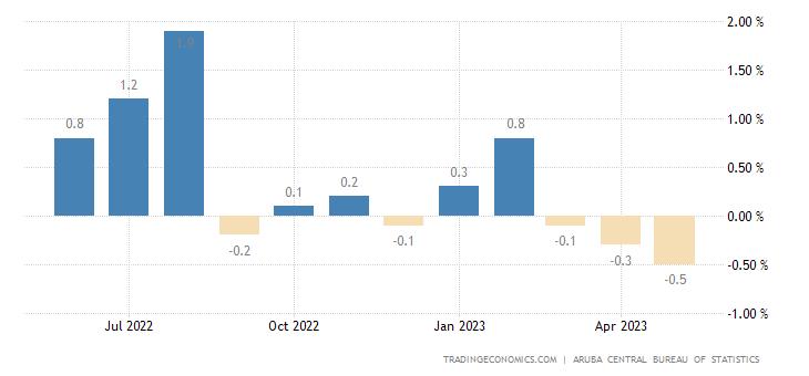 Aruba Inflation Rate MoM
