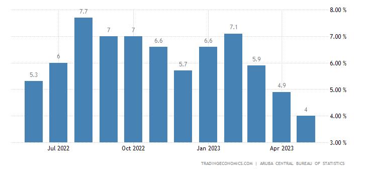 Aruba Inflation Rate