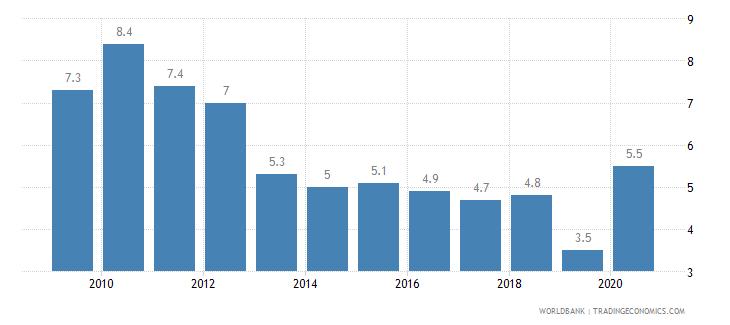 aruba interest rate spread lending rate minus deposit rate percent wb data