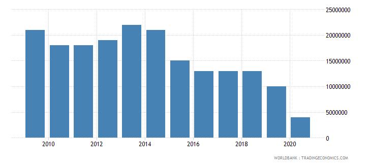 aruba international tourism expenditures for passenger transport items us dollar wb data