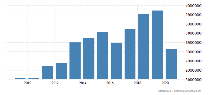 aruba international tourism expenditures for travel items us dollar wb data