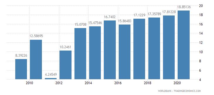 aruba international tourism expenditures percent of total imports wb data