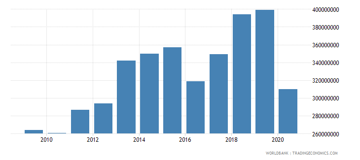 aruba international tourism expenditures us dollar wb data