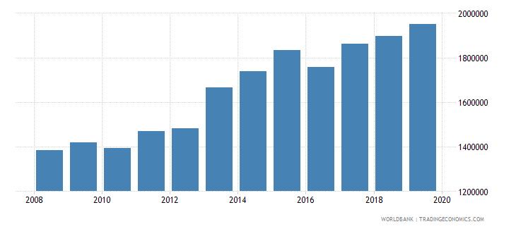 aruba international tourism number of arrivals wb data