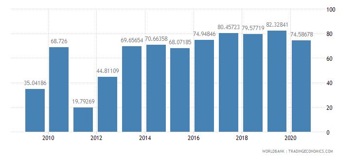 aruba international tourism receipts percent of total exports wb data