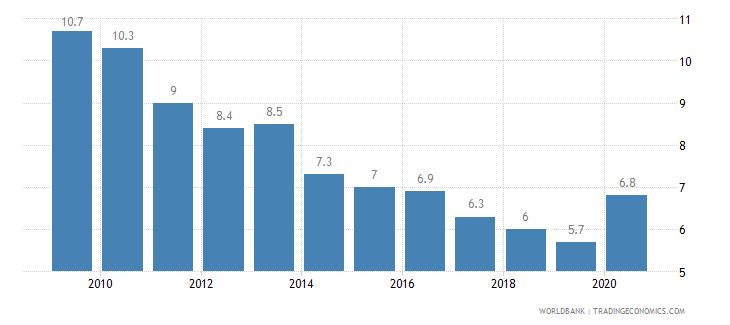 aruba lending interest rate percent wb data