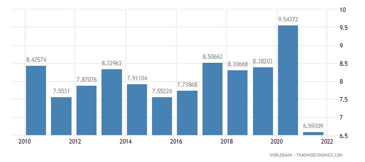 aruba liner shipping connectivity index maximum value in 2004  100 wb data