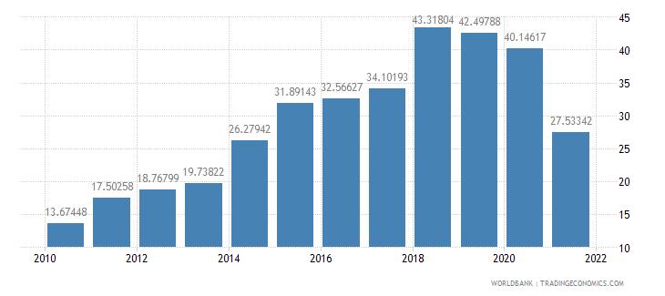 aruba manufactures exports percent of merchandise exports wb data