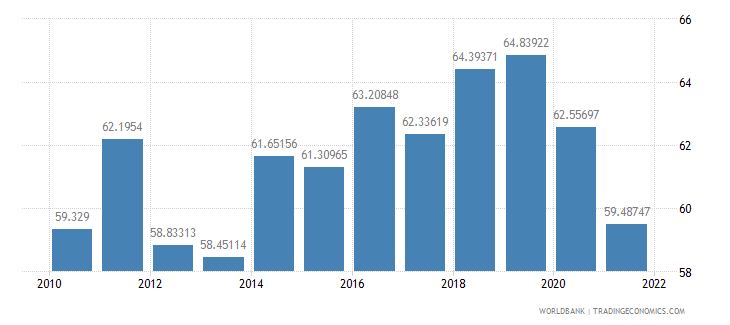 aruba manufactures imports percent of merchandise imports wb data