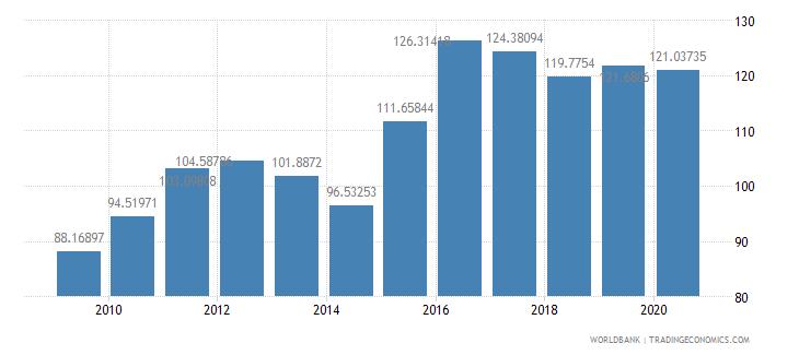 aruba net barter terms of trade index 2000  100 wb data