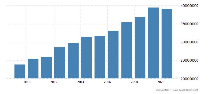 aruba net domestic credit current lcu wb data