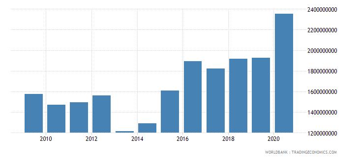 aruba net foreign assets current lcu wb data