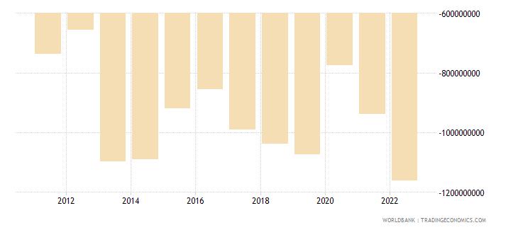 aruba net trade in goods bop us dollar wb data