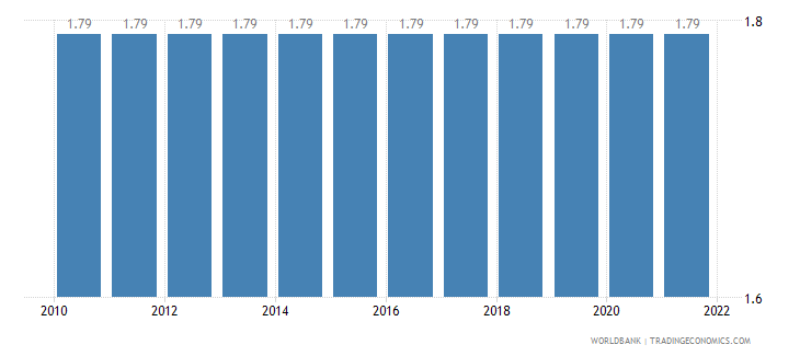 aruba official exchange rate lcu per us dollar period average wb data
