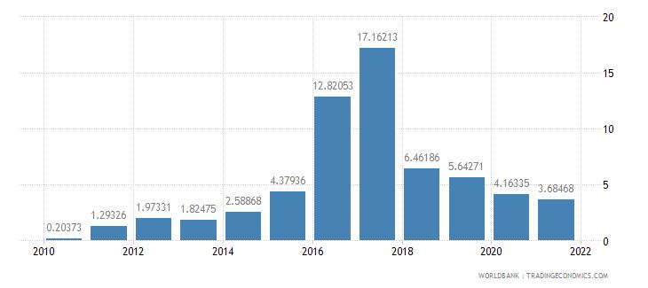 aruba ores and metals exports percent of merchandise exports wb data