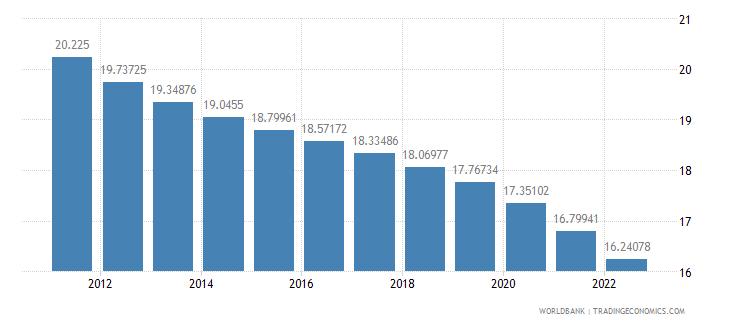 aruba population ages 0 14 percent of total wb data