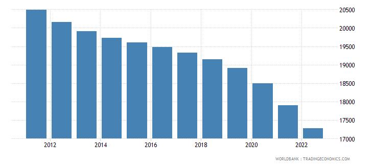 aruba population ages 0 14 total wb data