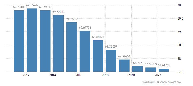 aruba population ages 15 64 percent of total wb data