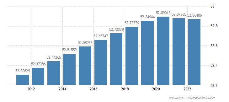 aruba population female percent of total wb data