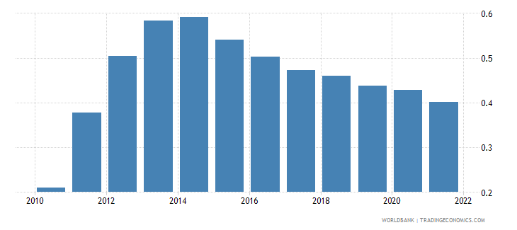 aruba population growth annual percent wb data
