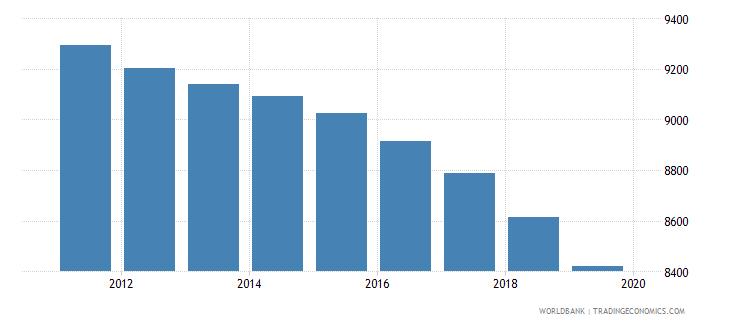 aruba population of compulsory school age female number wb data