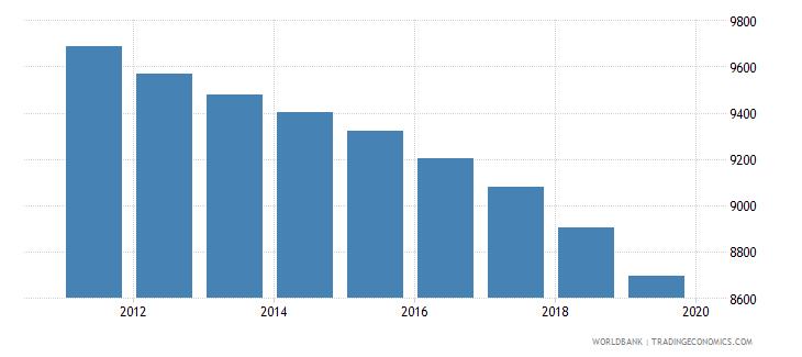 aruba population of compulsory school age male number wb data