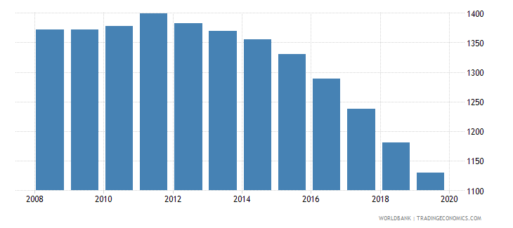 aruba population of the official age for pre primary education male number wb data