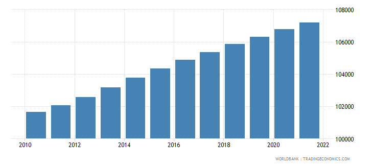aruba population total wb data