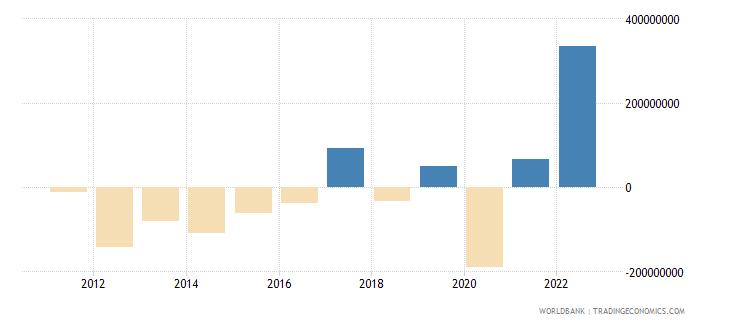 aruba portfolio investment excluding lcfar bop us dollar wb data
