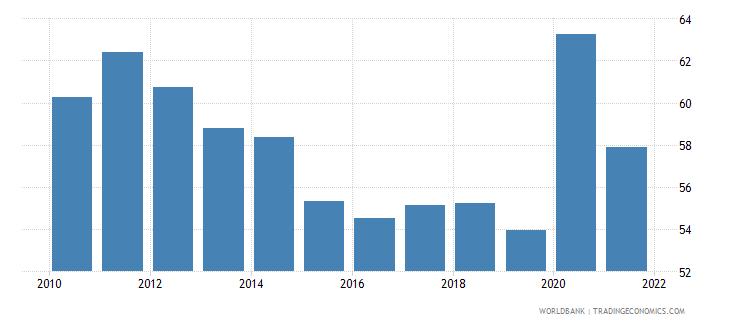 aruba private consumption percentage of gdp percent wb data