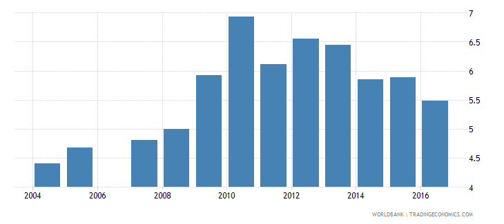 aruba public spending on education total percent of gdp wb data
