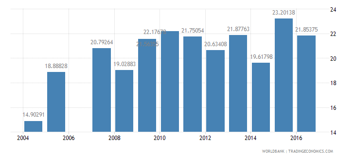 aruba public spending on education total percent of government expenditure wb data