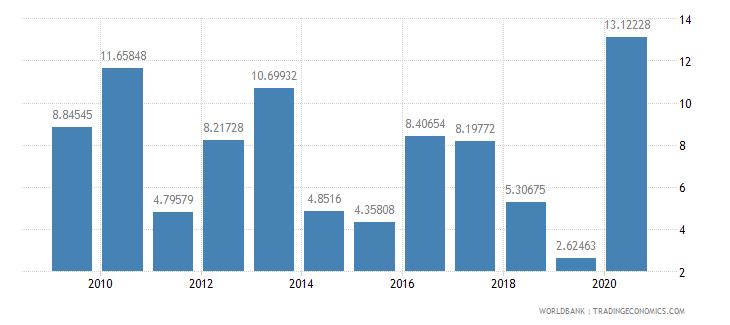 aruba real interest rate percent wb data
